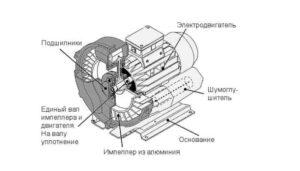 устройство вихревой воздуходувки