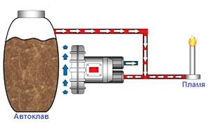 Использование вихревой воздуходувки при сжигании газов